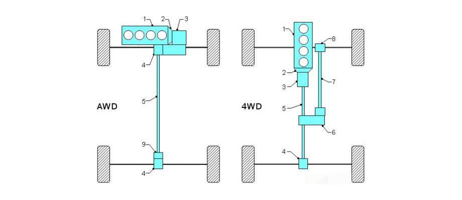 سیستم تمام چرخ متحرک یا 4WD
