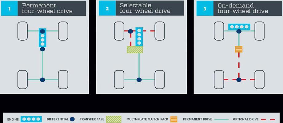 معایب و مزایای سیستم های 4WD  وAWD